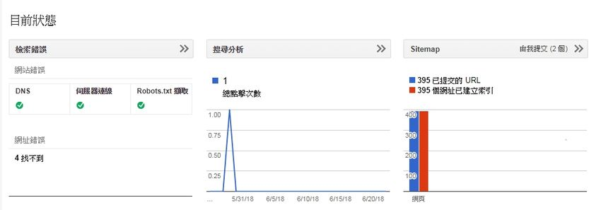 google-search-console-index-decrease-blogger-cctld-com-2.jpg-Blogger 恢復網址後綴(.com),可能導致 Google 網站管理員索引大幅下降(search console)