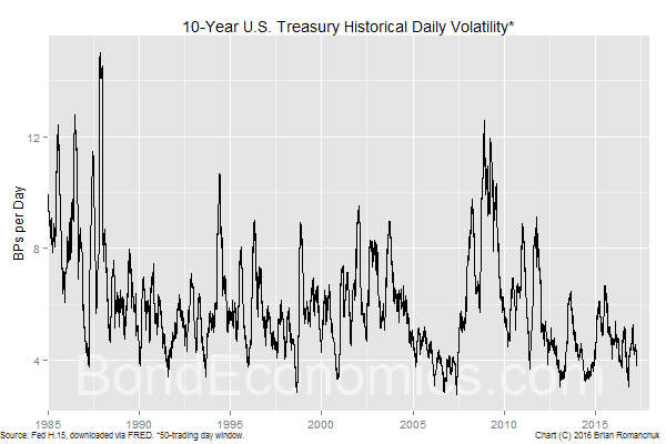 Chart: 10-year Treasury Volatility
