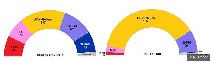 Comparaison entre les résultats espérés avec scrutin majoritaire à deux tours et résultats à la proportionnelle (sur base des scores du 1er tour)