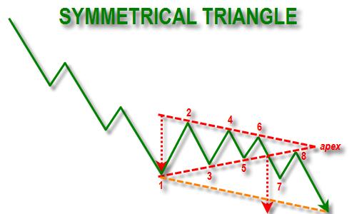 symmetrical triangle bottom