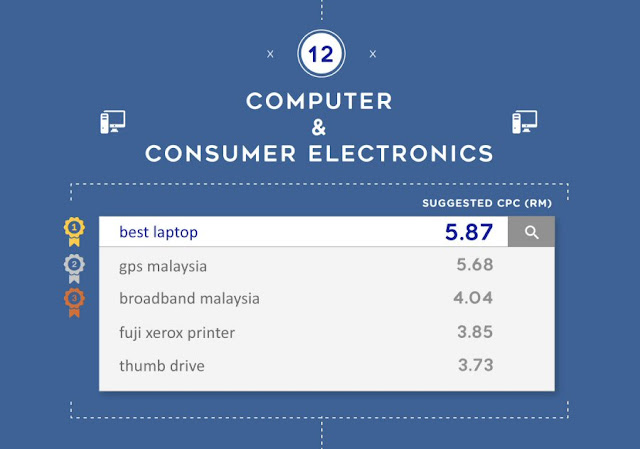 Most expensive keywords for Computer & Consumer Electronics in Malaysia
