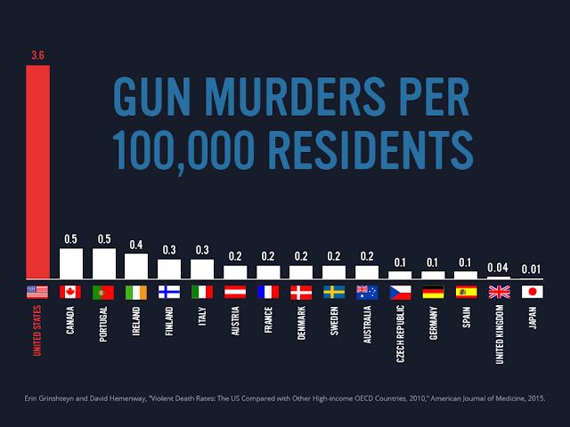 Guns And Fundamentalist Evangelical Religion Historically