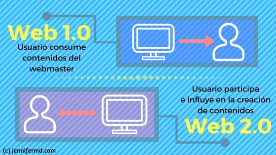 definición web 2.0