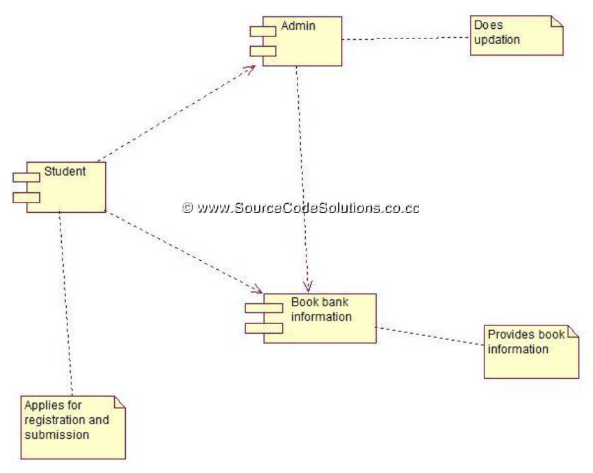 Component diagram for Book Bank Management System | CS1403 ...