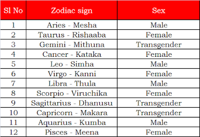 Gay Marriage Astrology 120