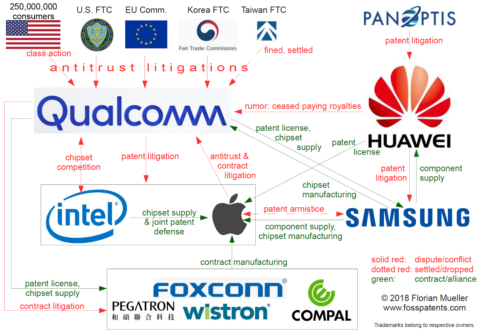 FOSS Patents: The new smartphone patents battlemap (infographic