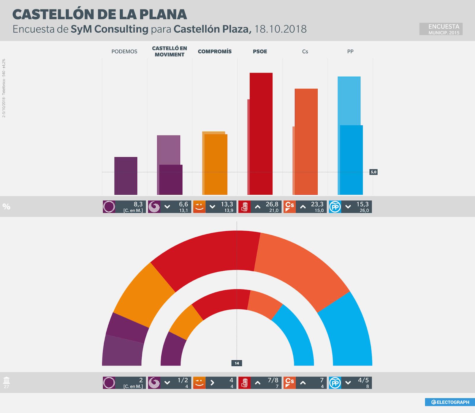 Gráfico de la encuesta para elecciones municipales en Castellón de la Plana realizada por SyM Consulting para Castellón Plaza en octubre de 2018