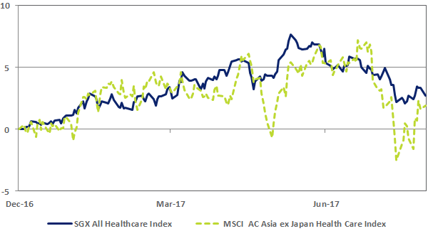 YTD SGX All Healthcare Index vs Straits Times Index Price Moves