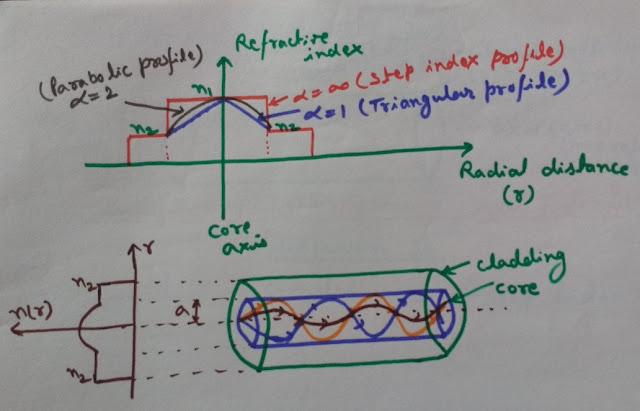 Graded Index Fiber, Refractive Index Profile, Propagation of Light with TIR