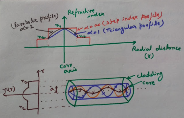 Graded index fiber structure, working and refractive index profile graph