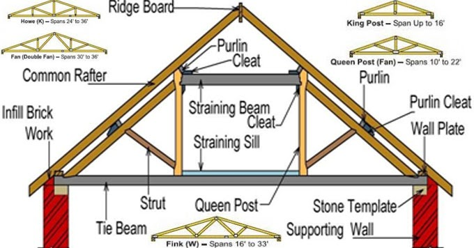 Construction Civil Engineering Meaning Of Queen Post