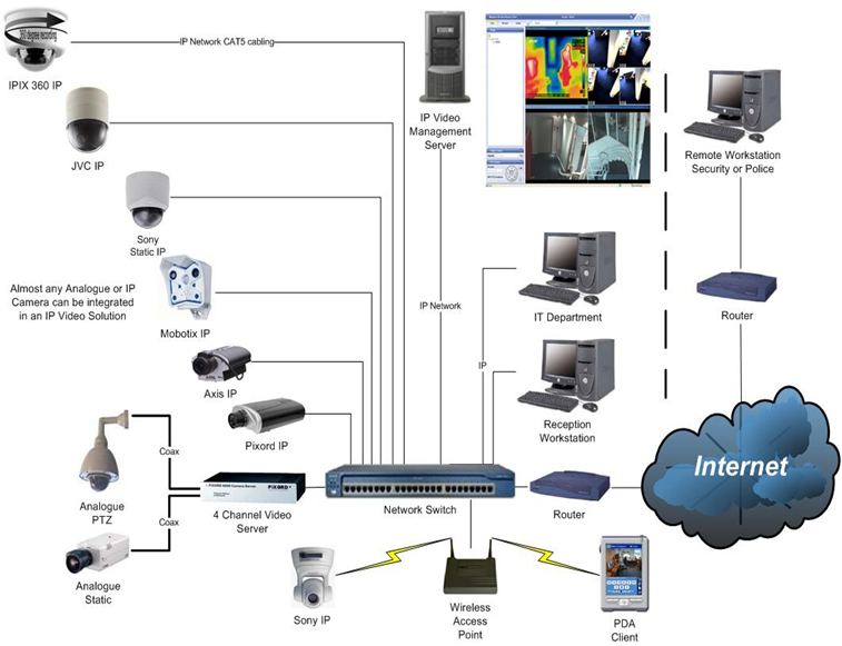 System Cctv on Samsung Security Camera Wiring Diagram