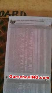 Akanu Ibiam Federal Poly Unwana 1st & 2nd Admission Lists – 2016/2017 [ND & HND]