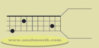 Kunci Dasar Gitar Bass E