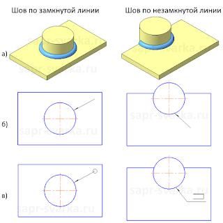 Замкнутая и незамкнутая линия шва с круглым контуром прилегания