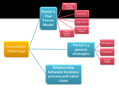porter five forces model of dhl An essay or paper on the air express industry the case study this paper will examine this evolution using porter's five forces model.