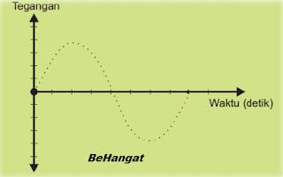 Sinyal Diskrit Dengan Menyamlingan Tiap Detik