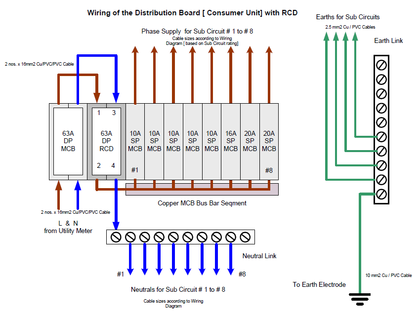 Electrical Engineering World: Wiring Diagram of the Distribution Board