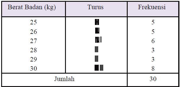 Contoh : Analisis Kecukupan Gizi (AKG) Balita