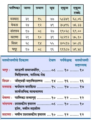 Nashik District Nagarpalika Election 2016