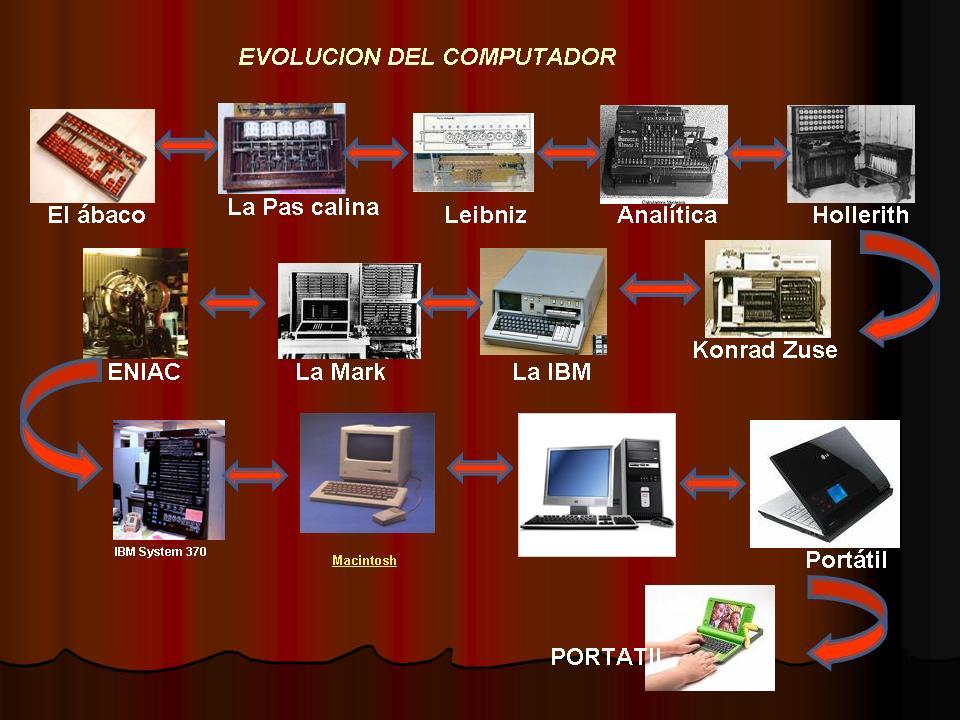 CRONOLOGIA DE LAS COMPUTADORAS PDF