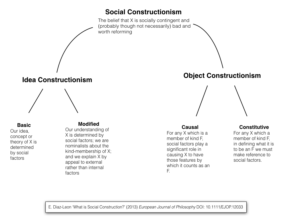 the social constructionist perspective suggests that Social constructionism and supervision: experiences of aamft supervisors use a social constructionist perspective suggests that for these social.
