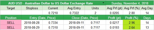 Close AUD USD - Australian Dollar to US Dollar Exchange Rate +0.0205pt (+2.8%)