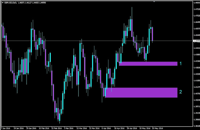 Forex Outlook, Forex Forecast, GBPUSD Daily Chart