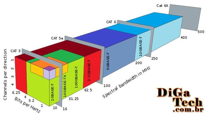 Diagrama padrão Ethernet