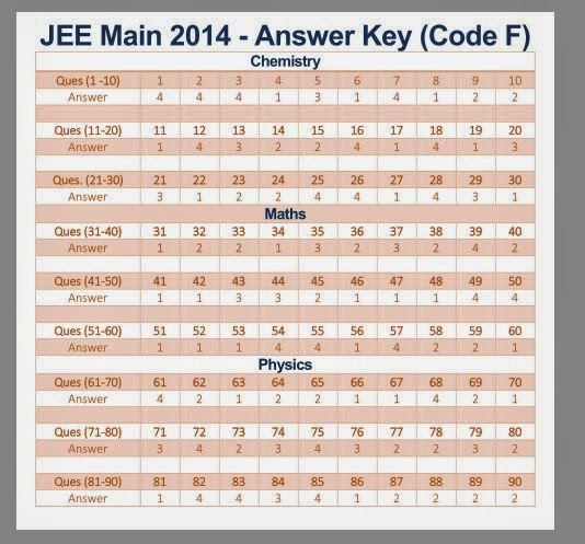 jee main 2017 online question paper with solution pdf download