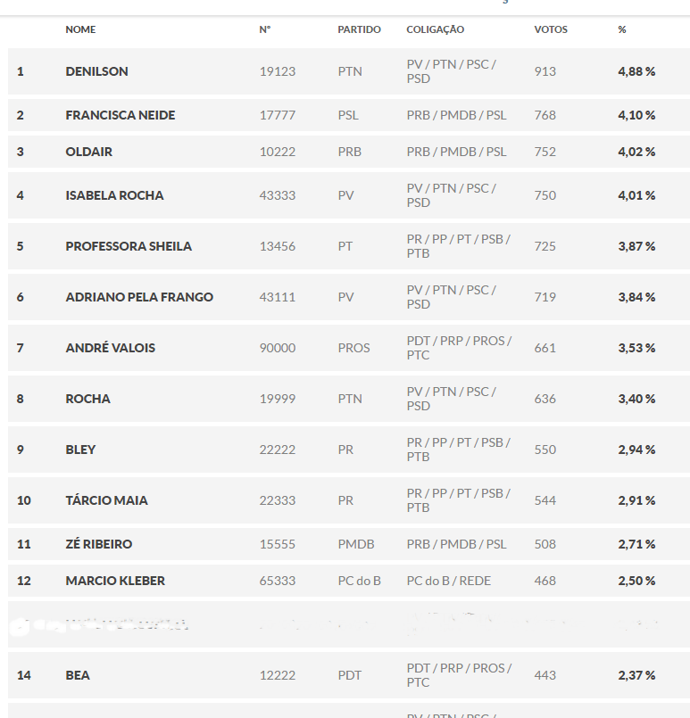 Confira: Os Vereadores Eleitos em Morro do Chapéu