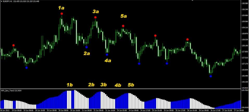 33 degrees strategy forex