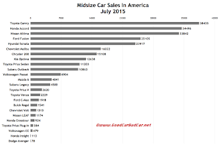 USA midsize car sales chart July 2015
