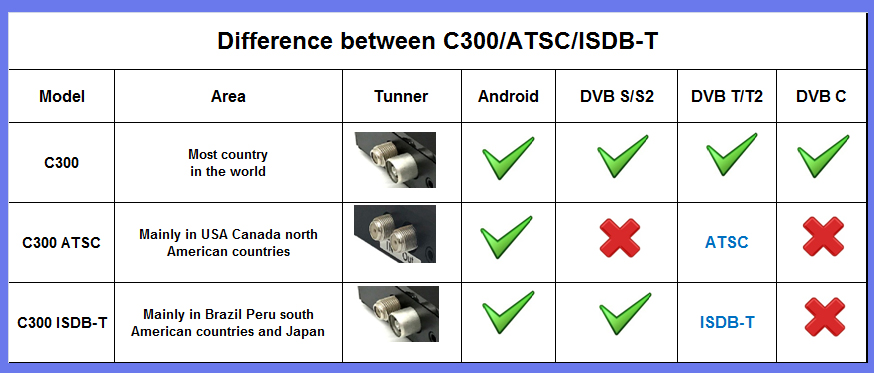 Magicsee Android tv box: What is the diffrence between ATSC