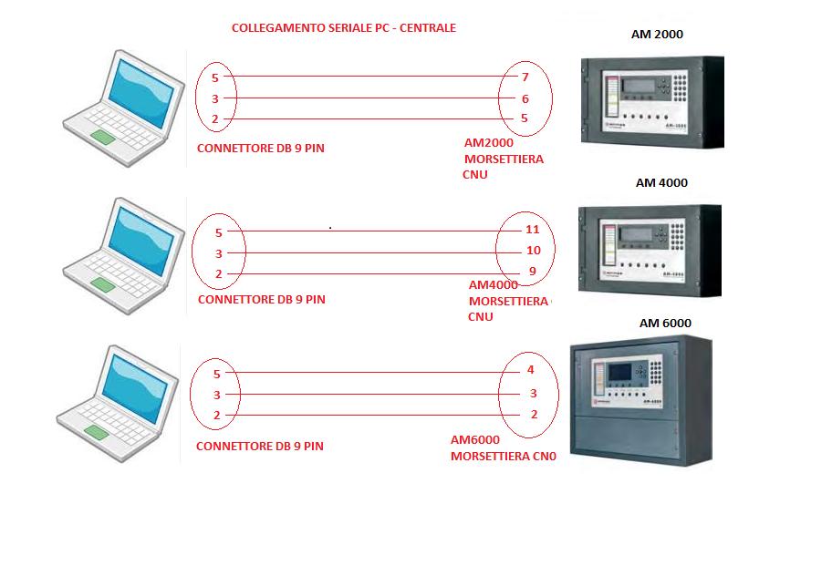 Software di programmazione e cavo per collegamento Pc-Centrale