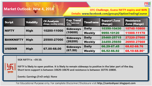 Indian Market Outlook: June 04, 2018