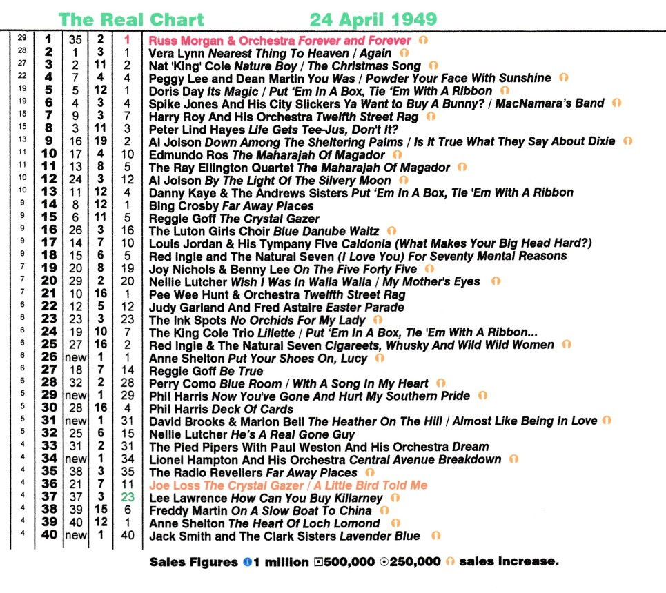 real life and real charts  the charts 1948 to 1949