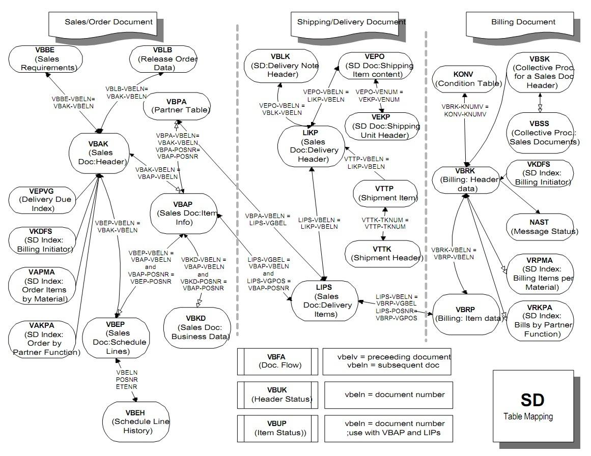 medium resolution of mysapwiki
