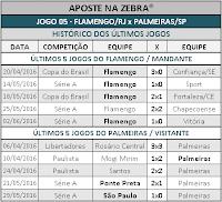 LOTOGOL 798 - HISTÓRICO JOGO 05