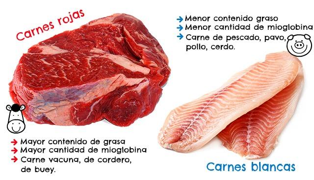 Intolerancia a la carne roja