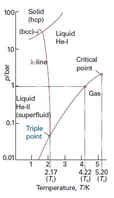Chemistry transformasi fisis zat murni diagram fasa helium ccuart Gallery