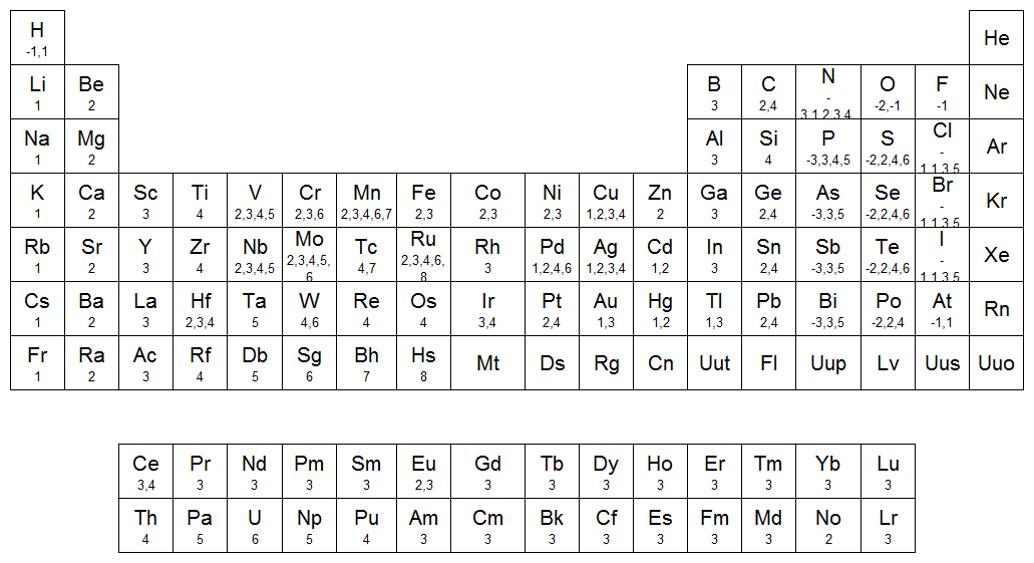 Qumicas tabla de valencias a continuacin se muestran los nmeros de valencia de los diferentes elementos qumicos urtaz Choice Image