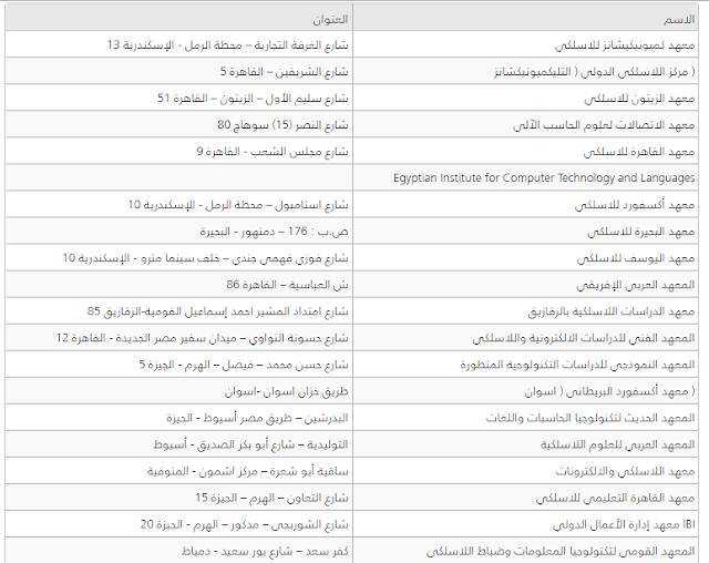 أسماء واماكن جميع المعاهد اللاسلكية المعتمدة 2016 والتقديم بها