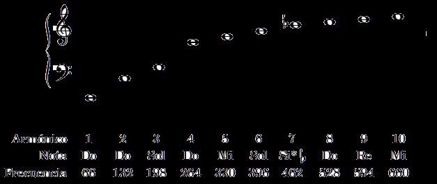Serie armónica a partir de Do a 66 Hz
