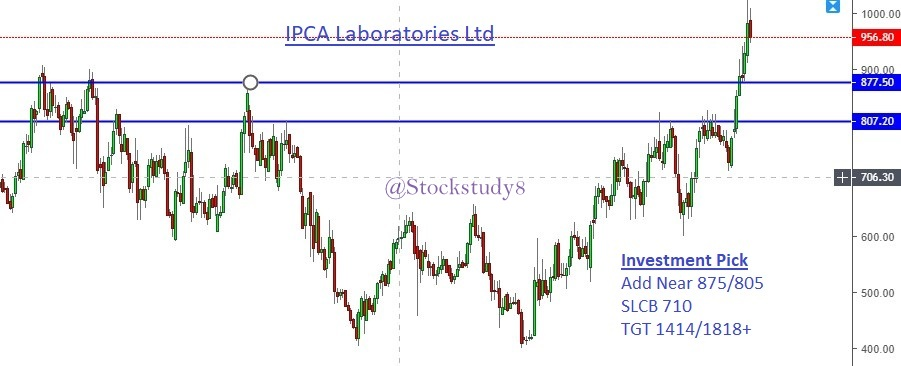 Technical View By Rsp Stock To Watch For 2019
