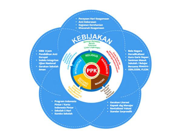 Implementas Penguatan Pendidikan Karakter (PPK)
