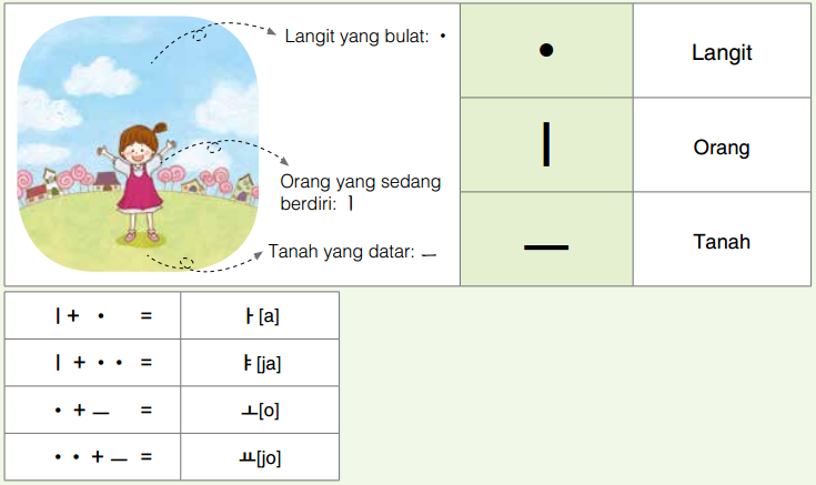 belajar aksara korea bagi pemula