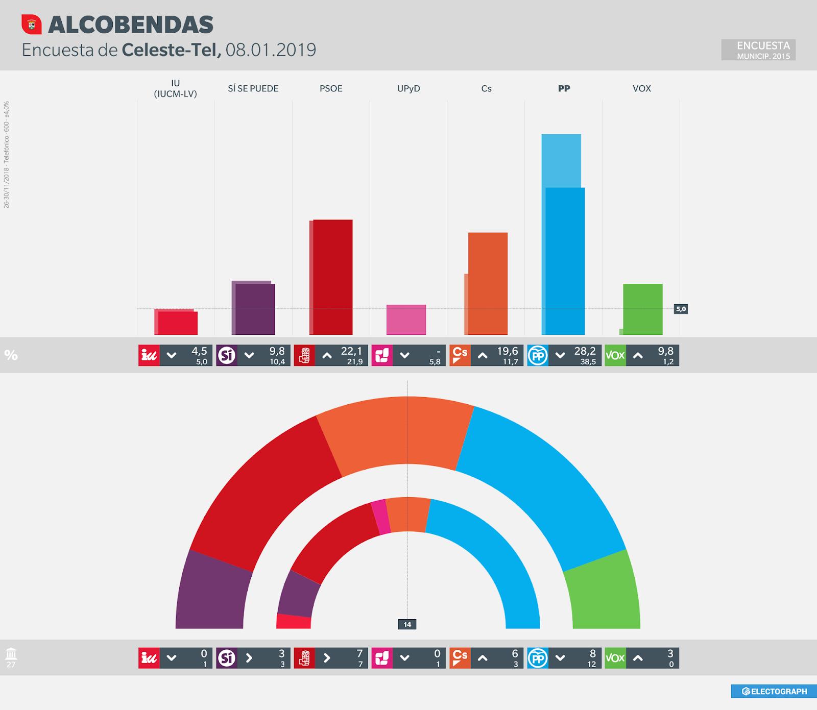 Gráfico de la encuesta para elecciones municipales en Alcobendas realizada por Celeste-Tel, 8 de enero de 2019