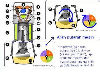 Otomotif: cara kerja mesin 4 tak ( langkah )