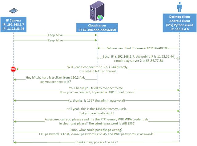 command for telnet password crack